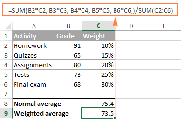 Calculating weighted average by using the SUM function
