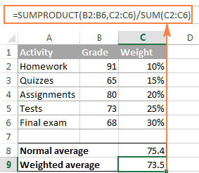 Calculating weighted average by using the SUMPRODUCT function