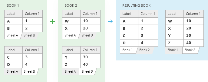 Copy sheets in each workbook to one worksheet and place the resulting sheets in one file.