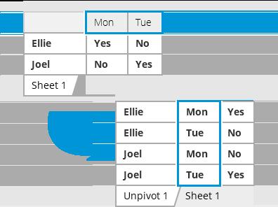 06e981b4d2ea Unpivot Excel tables - easily convert a crosstab table to a flat list